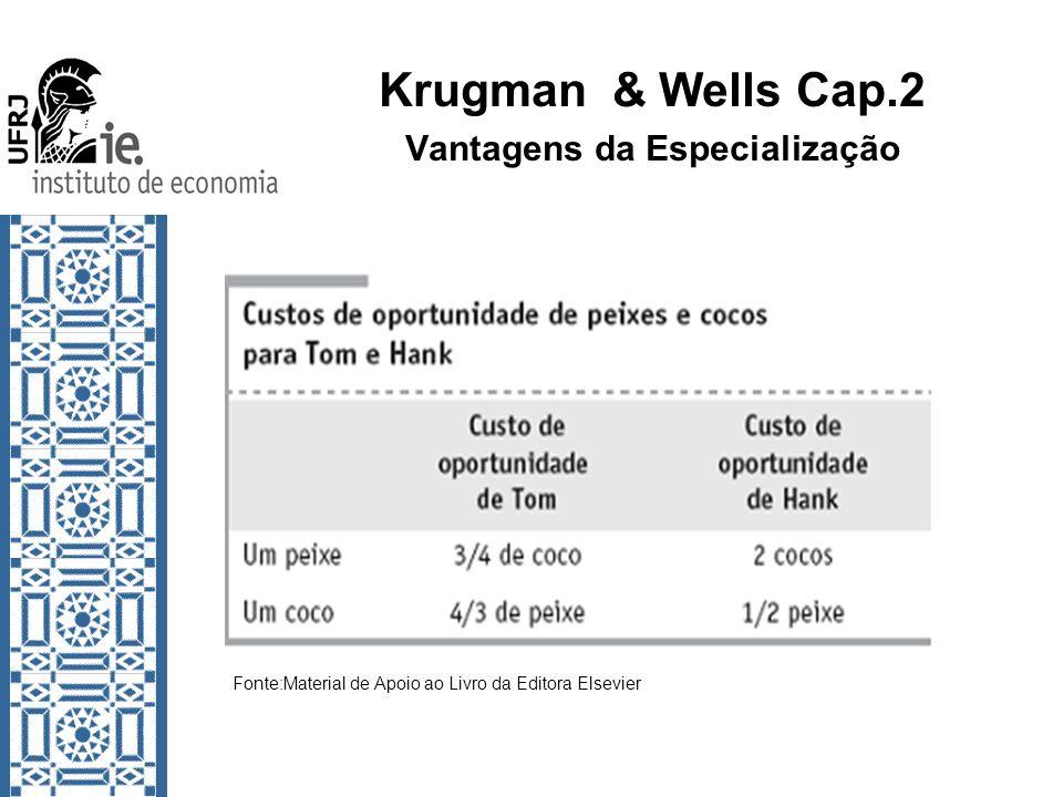 Krugman & Wells Cap.2 Vantagens da Especialização Fonte:Material de Apoio ao Livro da Editora Elsevier