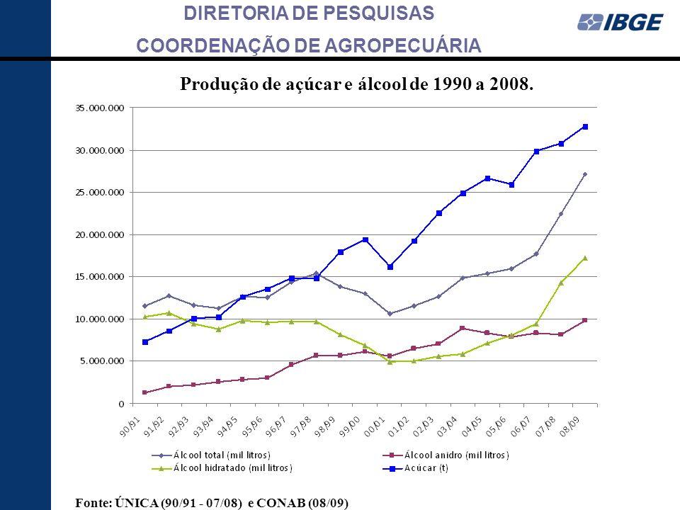 DIRETORIA DE PESQUISAS COORDENAÇÃO DE AGROPECUÁRIA Produção de açúcar e álcool de 1990 a 2008. Fonte: ÚNICA (90/91 - 07/08) e CONAB (08/09)