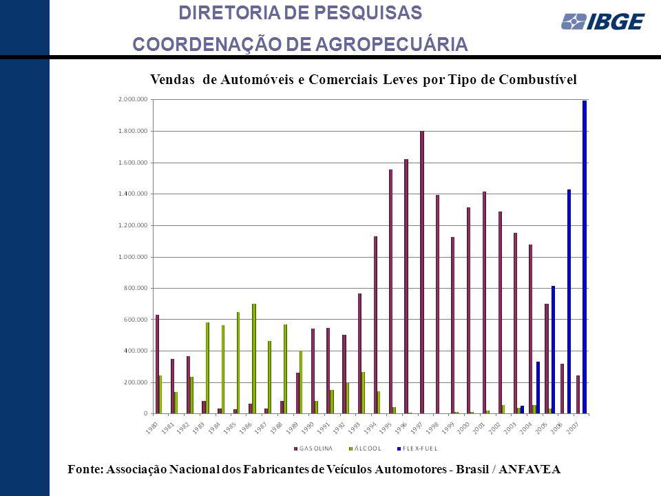 DIRETORIA DE PESQUISAS COORDENAÇÃO DE AGROPECUÁRIA Vendas de Automóveis e Comerciais Leves por Tipo de Combustível Fonte: Associação Nacional dos Fabr