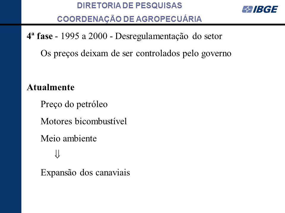 DIRETORIA DE PESQUISAS COORDENAÇÃO DE AGROPECUÁRIA 4ª fase - 1995 a 2000 - Desregulamentação do setor Os preços deixam de ser controlados pelo governo
