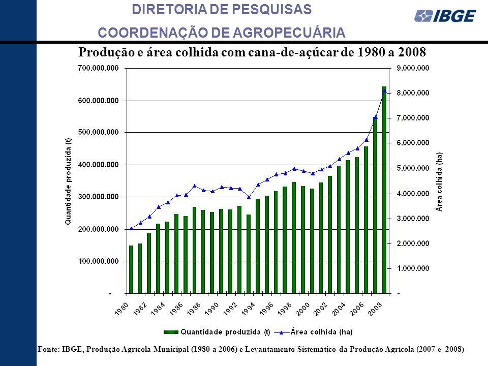 DIRETORIA DE PESQUISAS COORDENAÇÃO DE AGROPECUÁRIA PR SP MS PE Fonte: IBGE, Produção Agrícola Municipal (1980 a 2006) e Levantamento Sistemático da Produção Agrícola (2007 e 2008)