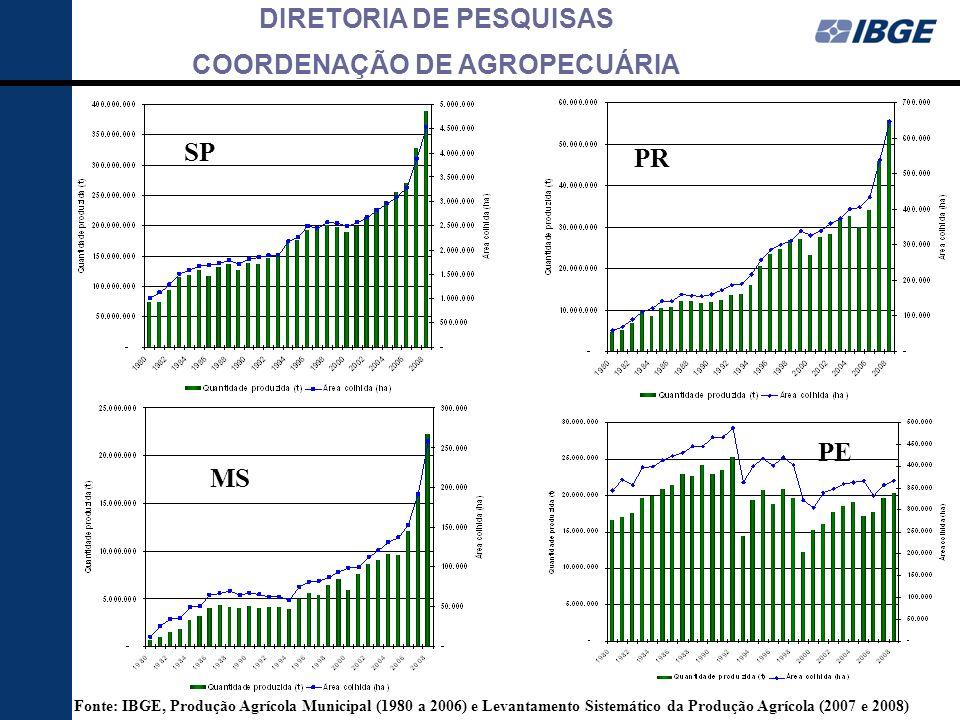 DIRETORIA DE PESQUISAS COORDENAÇÃO DE AGROPECUÁRIA PR SP MS PE Fonte: IBGE, Produção Agrícola Municipal (1980 a 2006) e Levantamento Sistemático da Pr