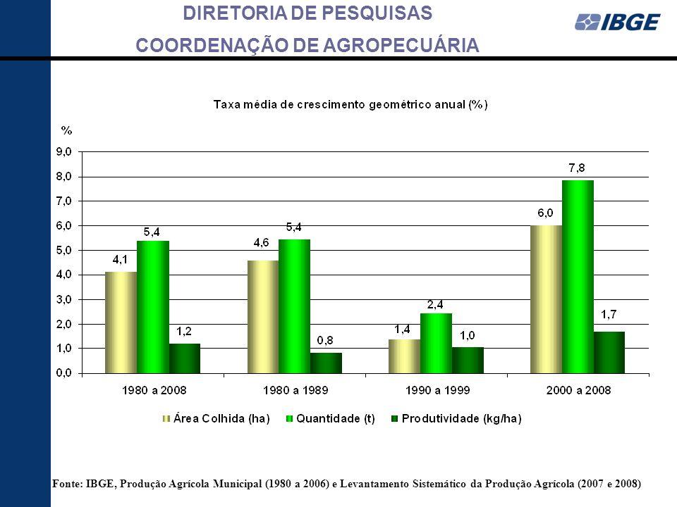 DIRETORIA DE PESQUISAS COORDENAÇÃO DE AGROPECUÁRIA Distribuição da produção brasileira de cana-de-açúcar por Unidade da Federação Safra 2008 Fonte: IBGE, Levantamento Sistemático da Produção Agrícola - outubro de 2008