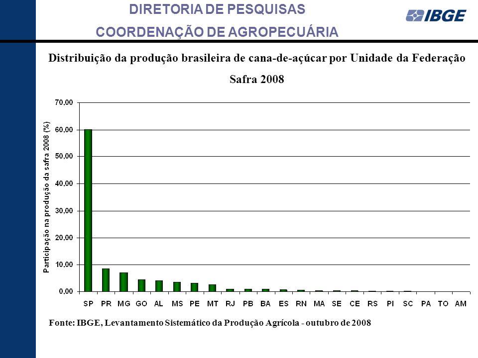DIRETORIA DE PESQUISAS COORDENAÇÃO DE AGROPECUÁRIA Distribuição da produção brasileira de cana-de-açúcar por Unidade da Federação Safra 2008 Fonte: IB