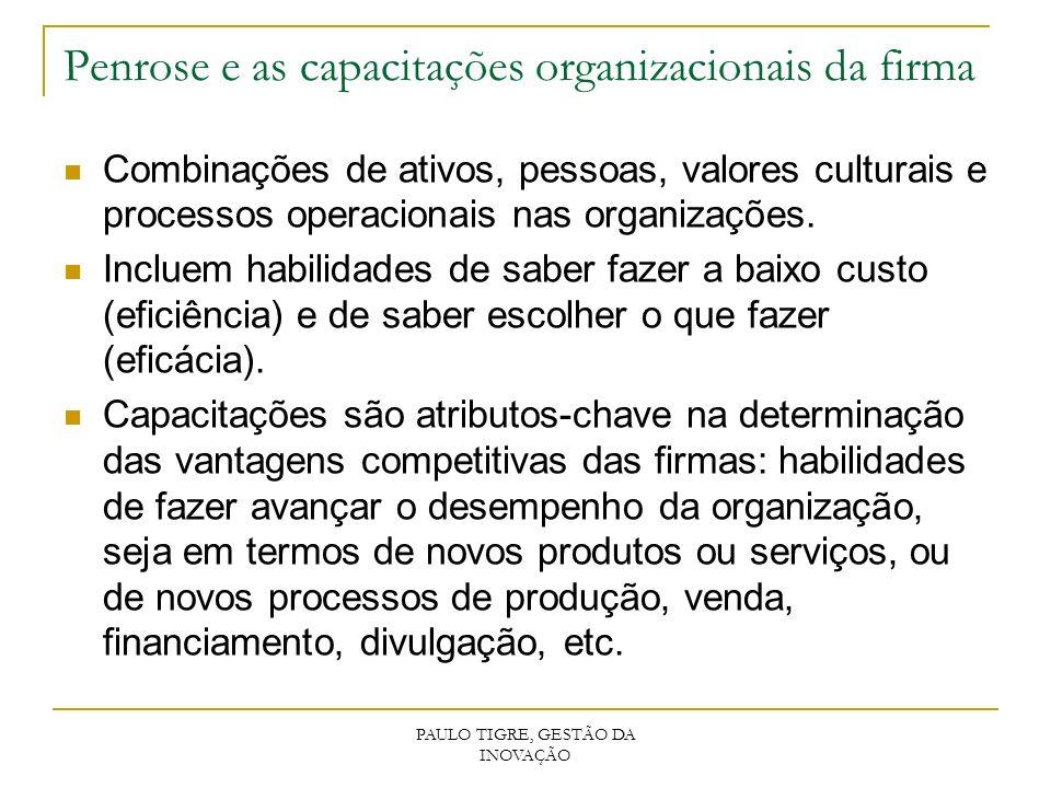 Penrose e as capacitações organizacionais da firma Combinações de ativos, pessoas, valores culturais e processos operacionais nas organizações. Inclue