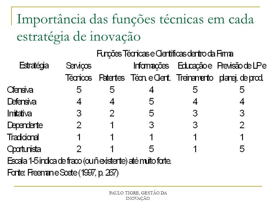 Importância das funções técnicas em cada estratégia de inovação PAULO TIGRE, GESTÃO DA INOVAÇÃO