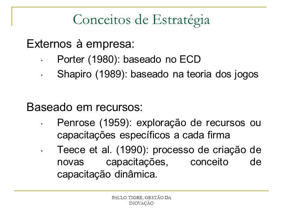 Externos à empresa: Porter (1980): baseado no ECD Shapiro (1989): baseado na teoria dos jogos Baseado em recursos: Penrose (1959): exploração de recur