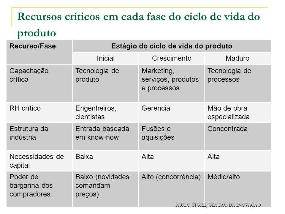 Recursos críticos em cada fase do ciclo de vida do produto Recurso/FaseEstágio do ciclo de vida do produto InicialCrescimentoMaduro Capacitação crític