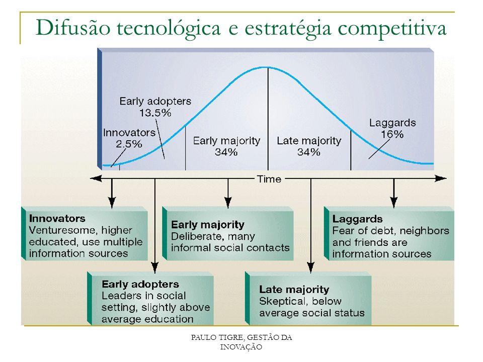 Difusão tecnológica e estratégia competitiva PAULO TIGRE, GESTÃO DA INOVAÇÃO