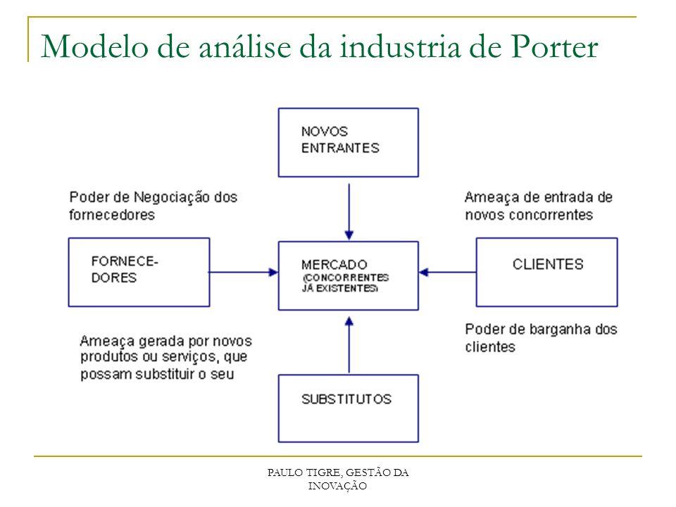 Modelo de análise da industria de Porter PAULO TIGRE, GESTÃO DA INOVAÇÃO