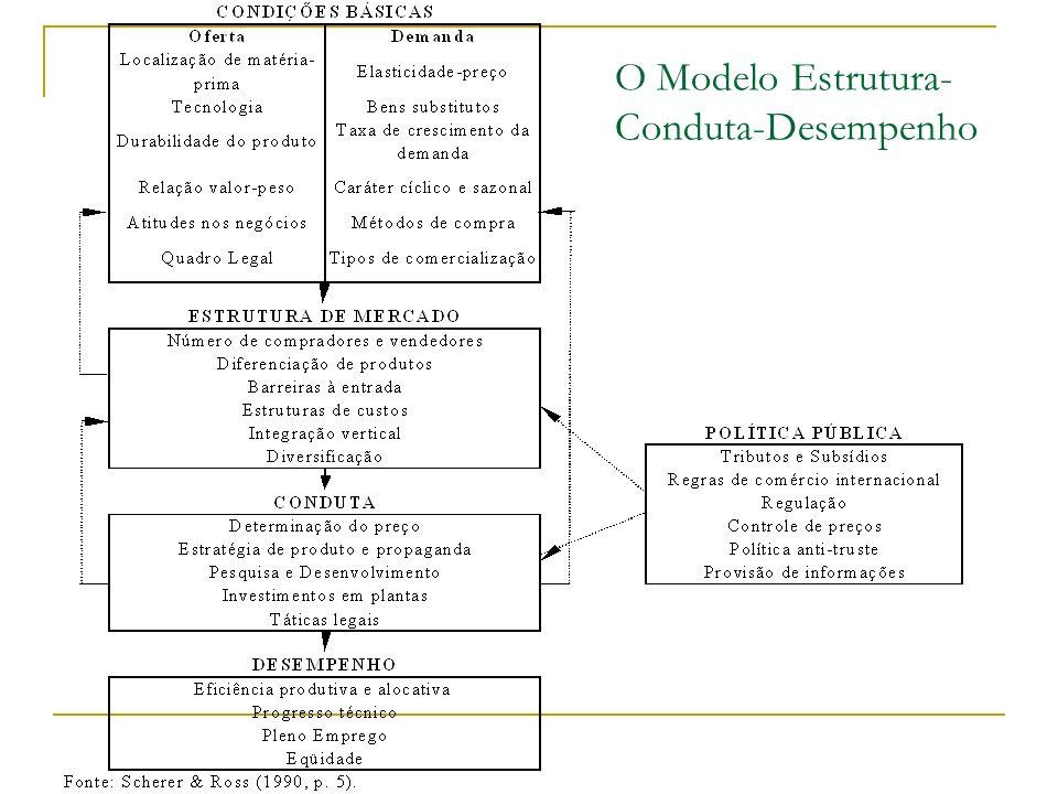 O Modelo Estrutura- Conduta-Desempenho