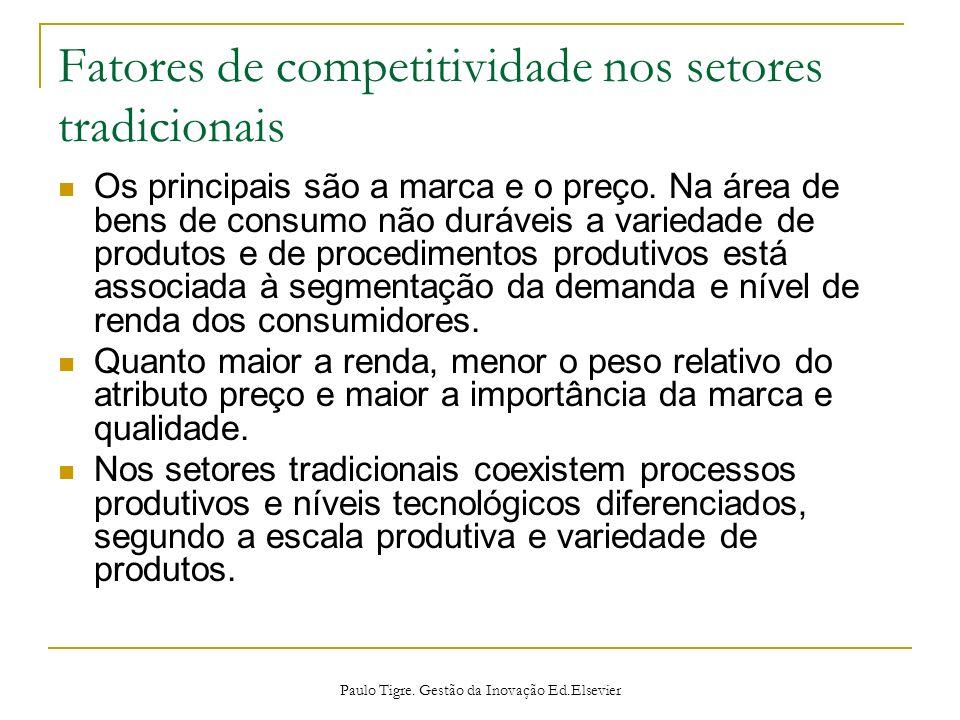 Fatores de competitividade nos setores tradicionais Os principais são a marca e o preço. Na área de bens de consumo não duráveis a variedade de produt