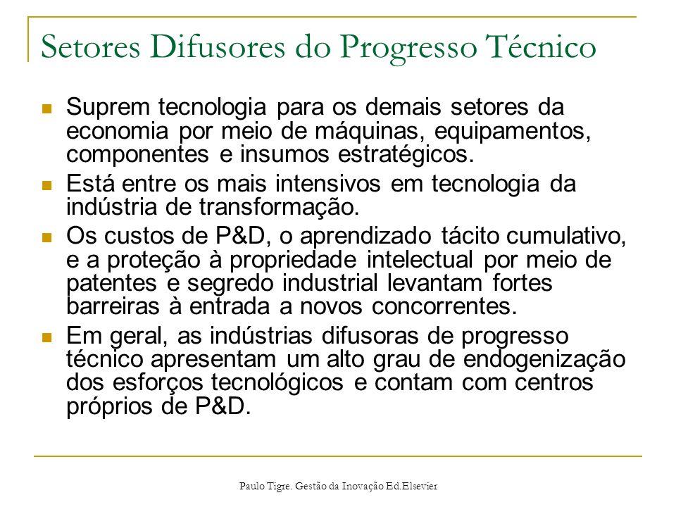 Setores Difusores do Progresso Técnico Suprem tecnologia para os demais setores da economia por meio de máquinas, equipamentos, componentes e insumos