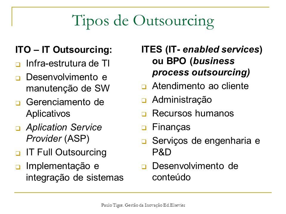 Tipos de Outsourcing ITO – IT Outsourcing: Infra-estrutura de TI Desenvolvimento e manutenção de SW Gerenciamento de Aplicativos Aplication Service Pr
