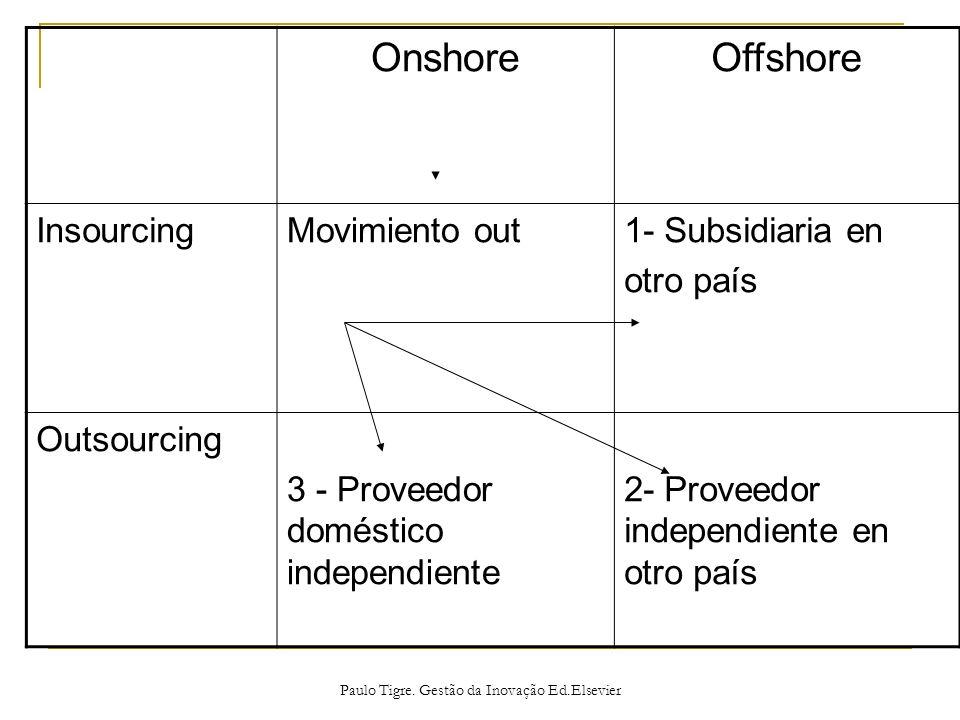 OnshoreOffshore InsourcingMovimiento out1- Subsidiaria en otro país Outsourcing 3 - Proveedor doméstico independiente 2- Proveedor independiente en ot