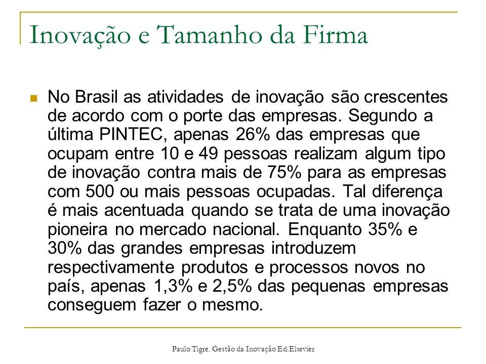 Inovação e Tamanho da Firma No Brasil as atividades de inovação são crescentes de acordo com o porte das empresas. Segundo a última PINTEC, apenas 26%