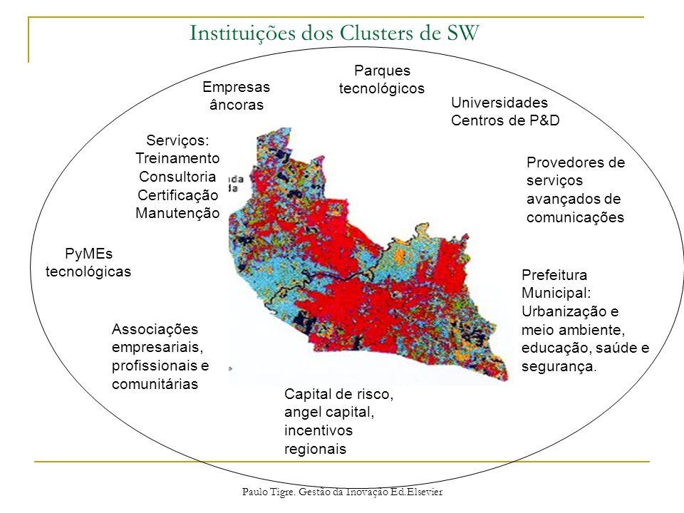 Universidades Centros de P&D Empresas âncoras PyMEs tecnológicas Serviços: Treinamento Consultoria Certificação Manutenção Parques tecnológicos Proved