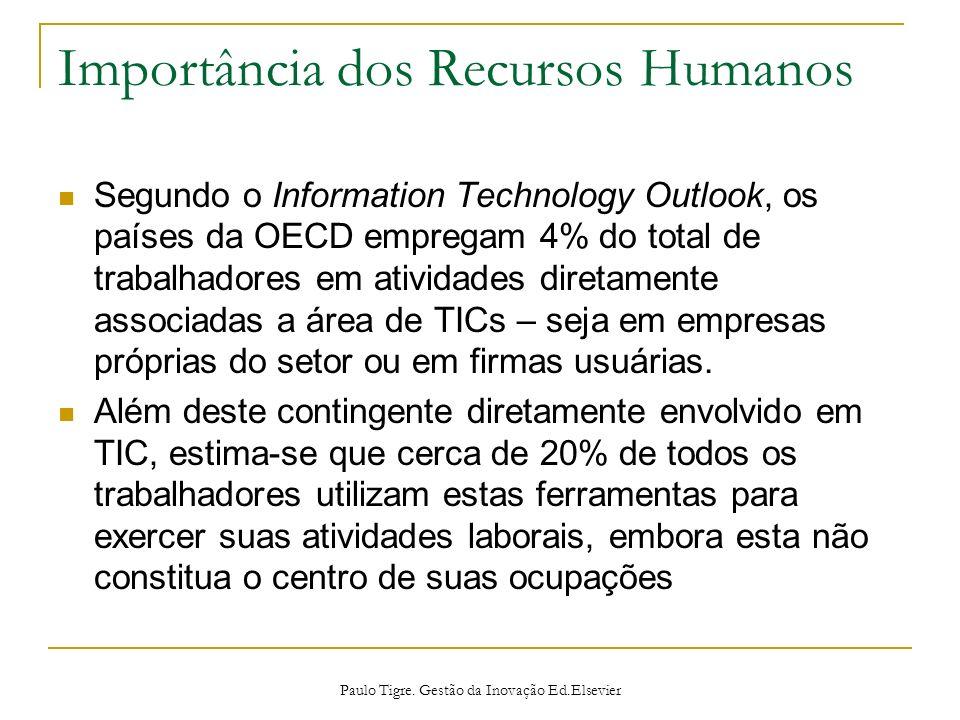 Importância dos Recursos Humanos Segundo o Information Technology Outlook, os países da OECD empregam 4% do total de trabalhadores em atividades diret