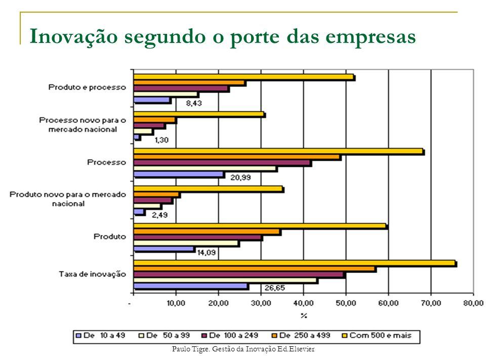 Inovação segundo o porte das empresas Paulo Tigre. Gestão da Inovação Ed.Elsevier