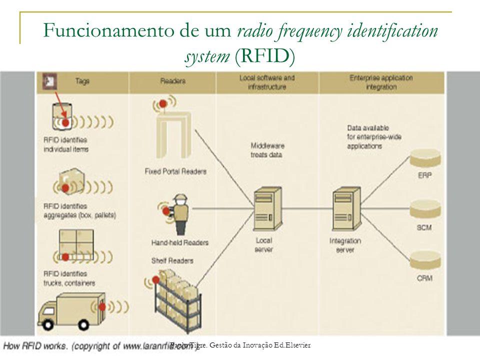 Funcionamento de um radio frequency identification system (RFID) Paulo Tigre. Gestão da Inovação Ed.Elsevier