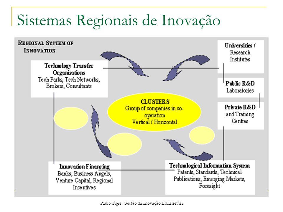 Sistemas Regionais de Inovação Paulo Tigre. Gestão da Inovação Ed.Elsevier