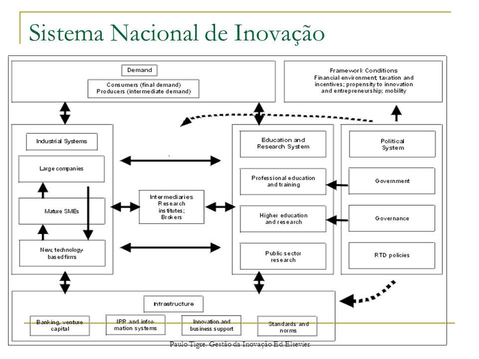 Sistema Nacional de Inovação Paulo Tigre. Gestão da Inovação Ed.Elsevier
