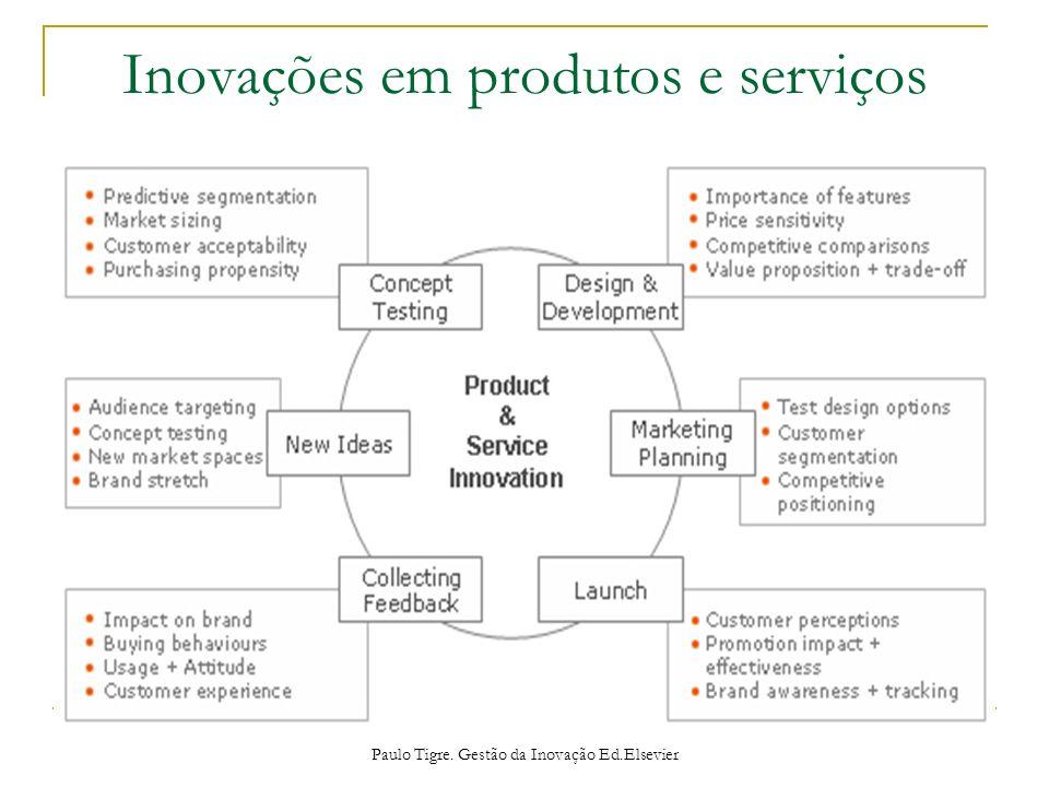 Inovações em produtos e serviços Paulo Tigre. Gestão da Inovação Ed.Elsevier