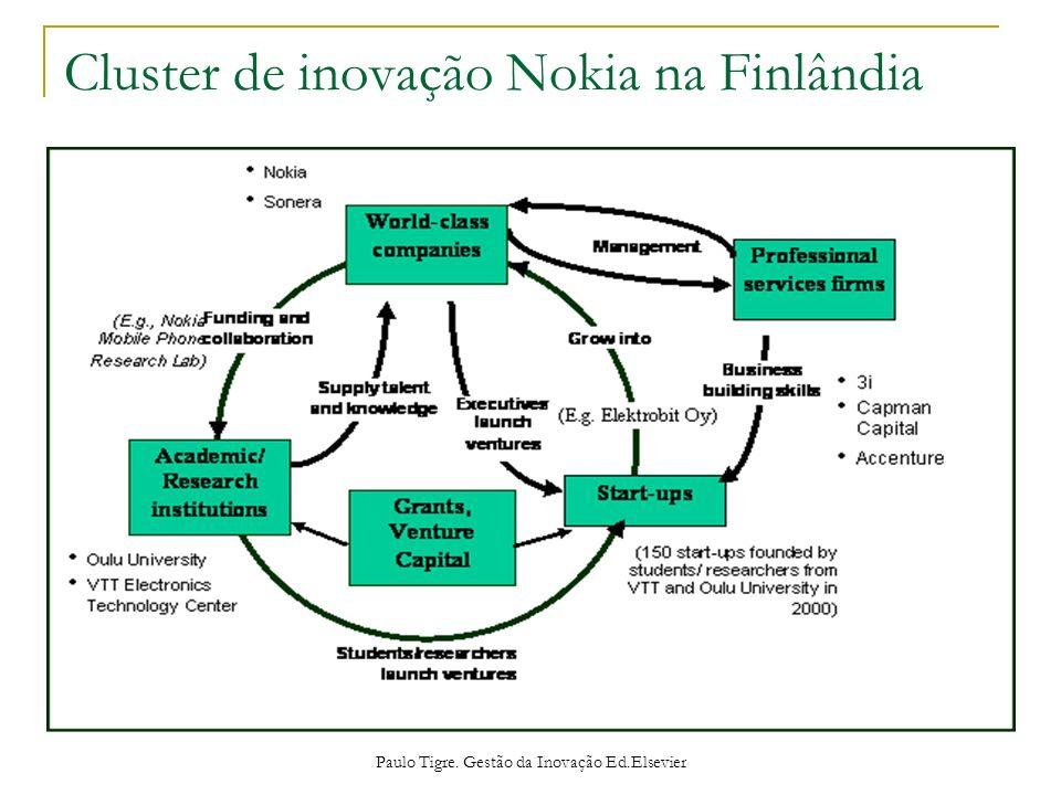 Cluster de inovação Nokia na Finlândia Paulo Tigre. Gestão da Inovação Ed.Elsevier