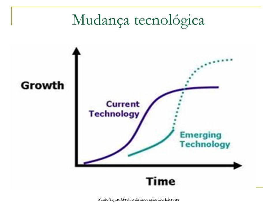 Mudança tecnológica Paulo Tigre. Gestão da Inovação Ed.Elsevier