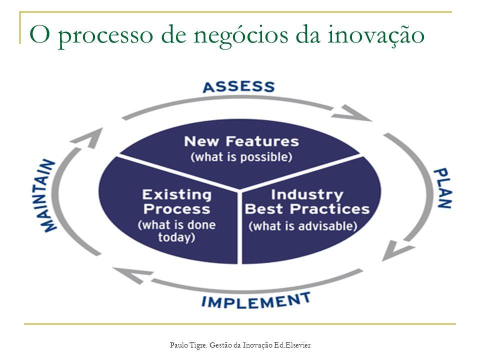 O processo de negócios da inovação Paulo Tigre. Gestão da Inovação Ed.Elsevier