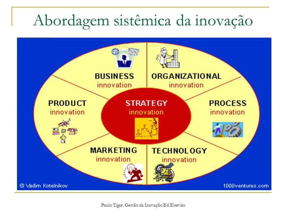 Abordagem sistêmica da inovação Paulo Tigre. Gestão da Inovação Ed.Elsevier