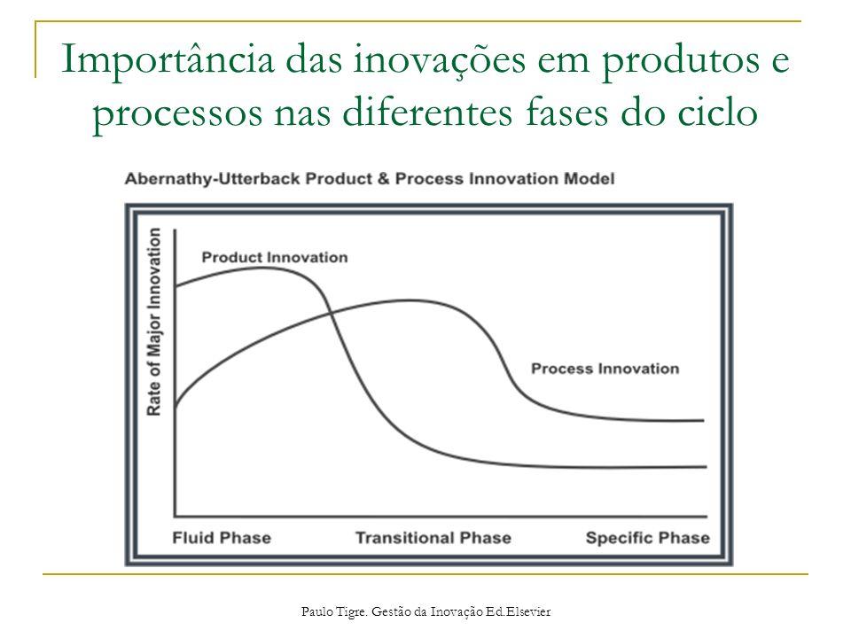 Importância das inovações em produtos e processos nas diferentes fases do ciclo Paulo Tigre. Gestão da Inovação Ed.Elsevier