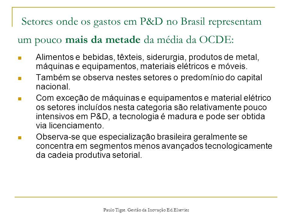 Setores onde os gastos em P&D no Brasil representam um pouco mais da metade da média da OCDE: Alimentos e bebidas, têxteis, siderurgia, produtos de me