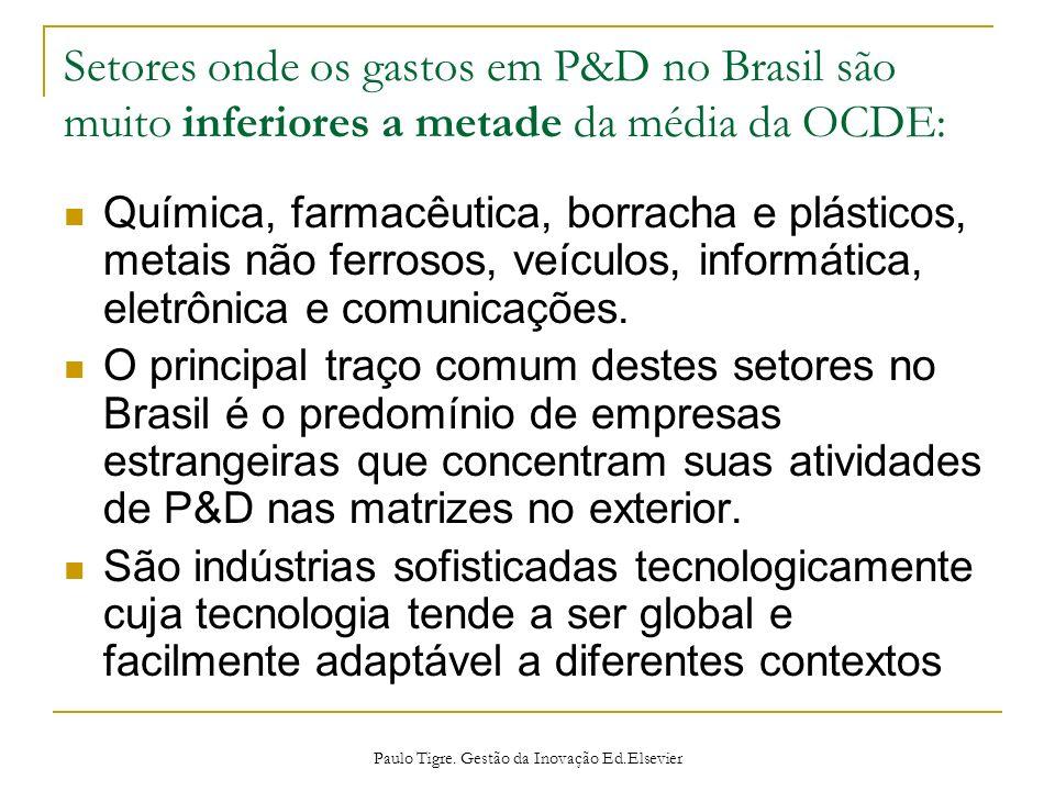Setores onde os gastos em P&D no Brasil são muito inferiores a metade da média da OCDE: Química, farmacêutica, borracha e plásticos, metais não ferros