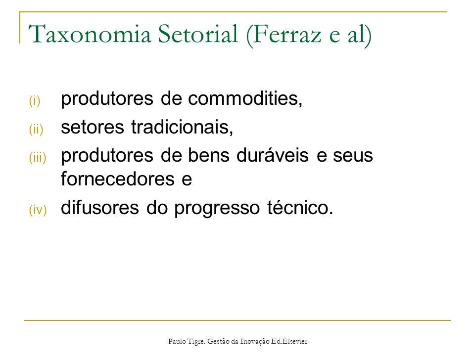Taxonomia Setorial (Ferraz e al) (i) produtores de commodities, (ii) setores tradicionais, (iii) produtores de bens duráveis e seus fornecedores e (iv