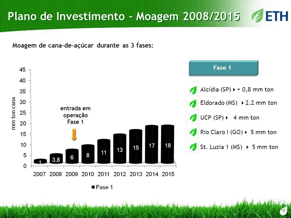 15 Plano de Investimento – Moagem 2008/2015 mm ton cana Fase 1 Alcídia (SP) + 0,8 mm ton UCP (SP) 4 mm ton Rio Claro I (GO) 5 mm ton St. Luzia 1 (MS)
