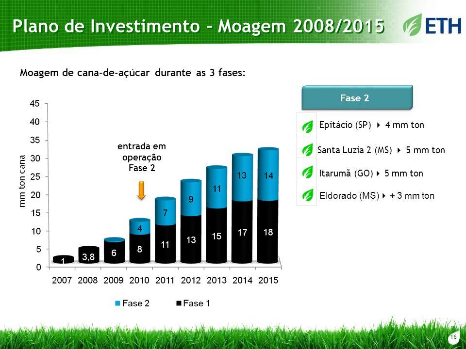 16 Plano de Investimento – Moagem 2008/2015 mm ton cana Fase 2 Epitácio (SP) 4 mm ton Santa Luzia 2 (MS) 5 mm ton Itarumã (GO) 5 mm ton entrada em ope