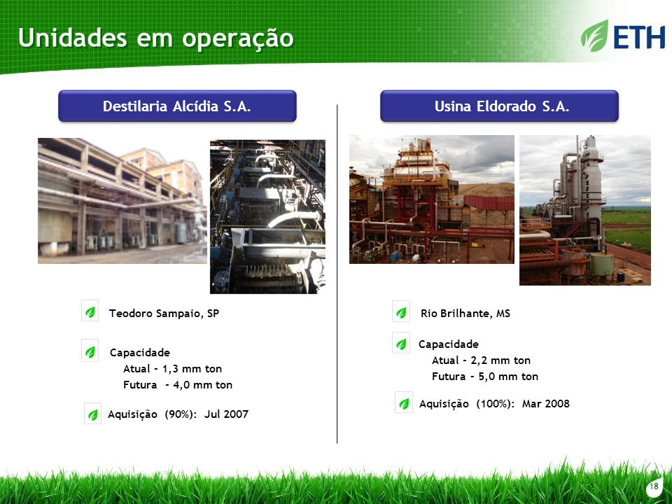 18 Unidades em operação Destilaria Alcídia S.A. Aquisição (90%): Jul 2007 Capacidade Atual - 1,3 mm ton Futura - 4,0 mm ton Teodoro Sampaio, SP Usina