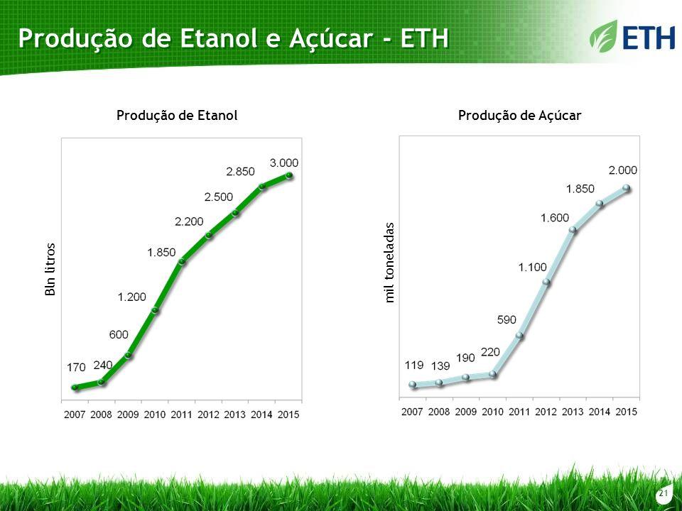 21 Produção de Etanol e Açúcar - ETH Produção de Etanol Bln litros mil toneladas Produção de Açúcar