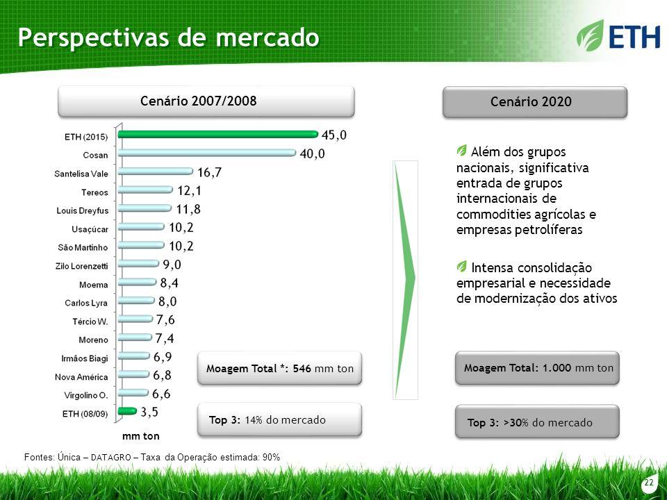 22 Cenário 2007/2008 Moagem Total *: 546 mm ton Top 3: 14% do mercado Além dos grupos nacionais, significativa entrada de grupos internacionais de com