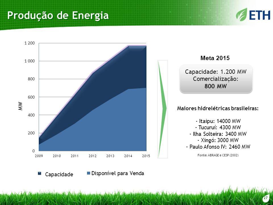 27 Produção de Energia Meta 2015 Capacidade: 1.200 MW Comercialização: 800 MW MW Capacidade Maiores hidrelétricas brasileiras: - Itaipu: 14000 MW - Tu