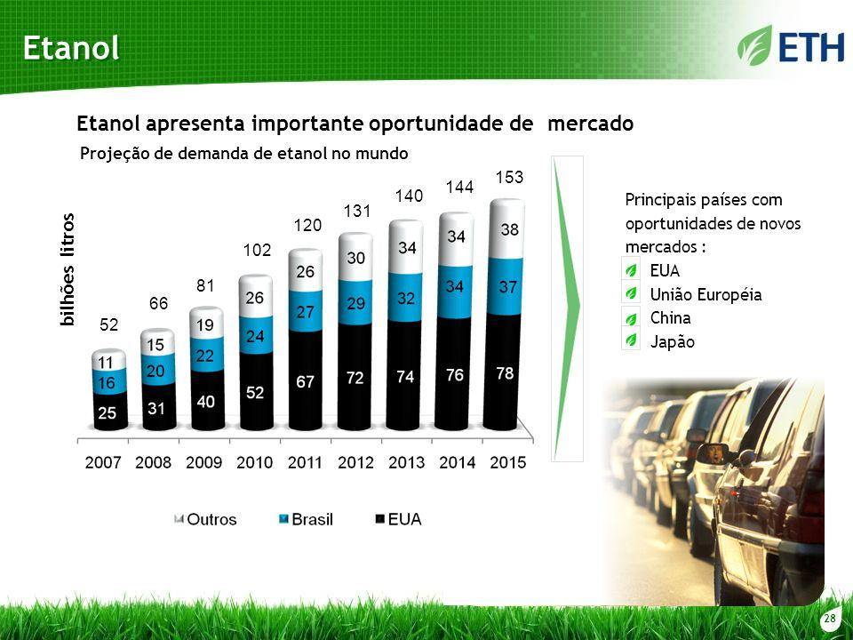 28 Etanol Etanol apresenta importante oportunidade de mercado bilhões litros Principais países com oportunidades de novos mercados : EUA União Européi