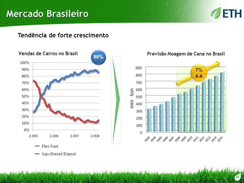 29 Mercado Brasileiro Tendência de forte crescimento Vendas de Carros no Brasil Flex Fuel Gas/Diesel/Etanol 86% mm ton 7% a.a. Previsão Moagem de Cana