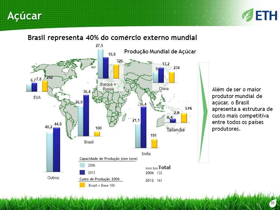 Açúcar 2006 2012 Brasil = Base 100 Capacidade de Produção (mm tons) Custo de Produção 2006 6,7 7,8 242 326 27,5 19,8 13,2 9,4 234 40,2 44,8 26,9 36,4