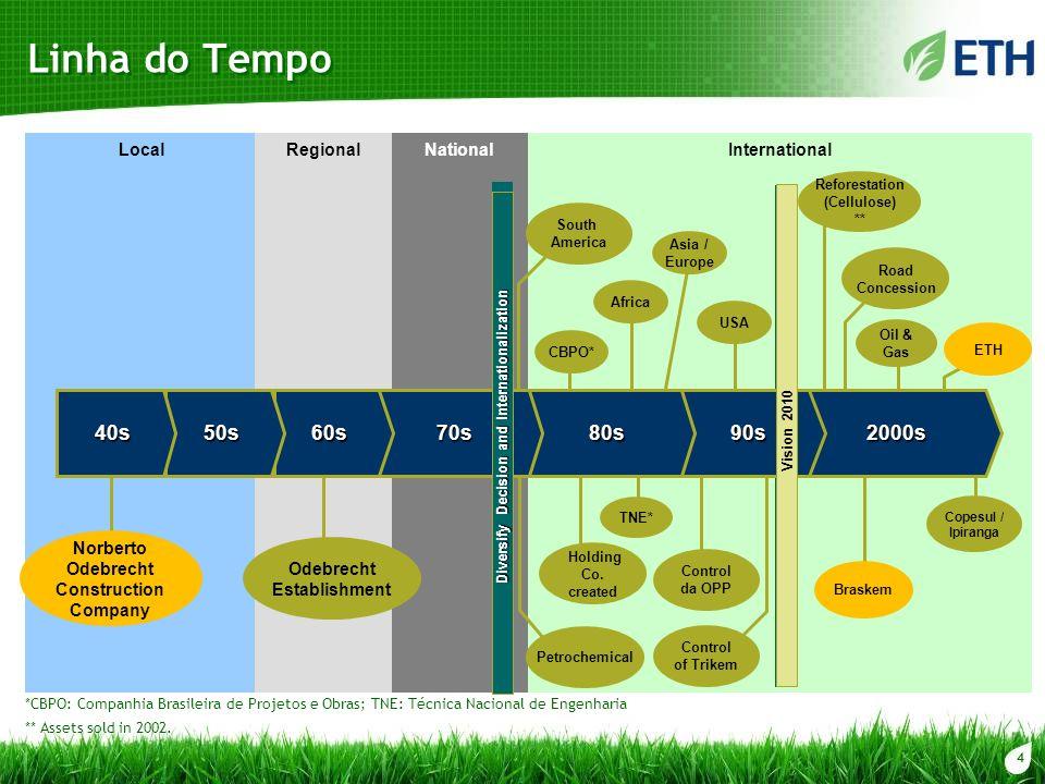 15 Plano de Investimento – Moagem 2008/2015 mm ton cana Fase 1 Alcídia (SP) + 0,8 mm ton UCP (SP) 4 mm ton Rio Claro I (GO) 5 mm ton St.