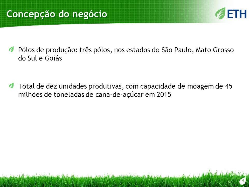 9 Concepção do negócio Pólos de produção: três pólos, nos estados de São Paulo, Mato Grosso do Sul e Goiás Total de dez unidades produtivas, com capac