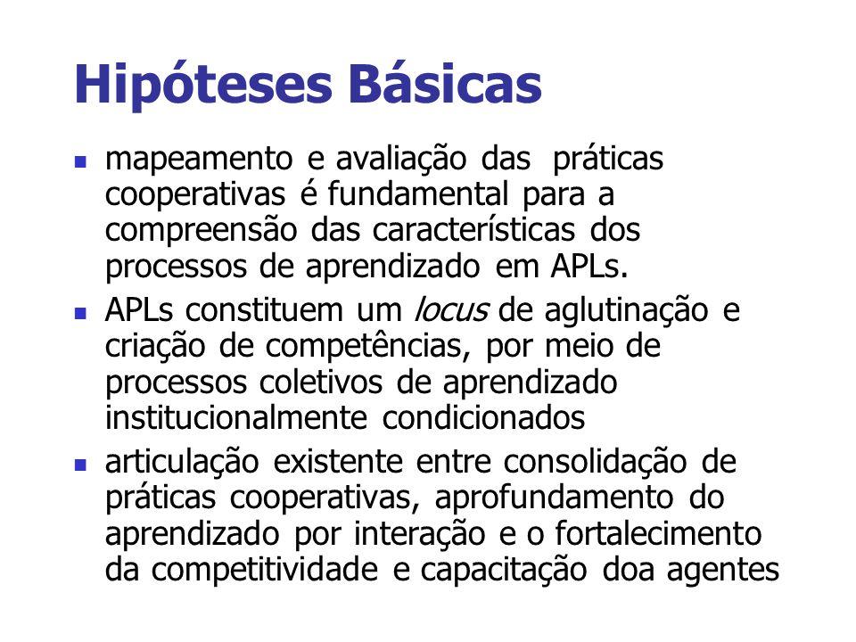 Hipóteses Básicas mapeamento e avaliação das práticas cooperativas é fundamental para a compreensão das características dos processos de aprendizado e