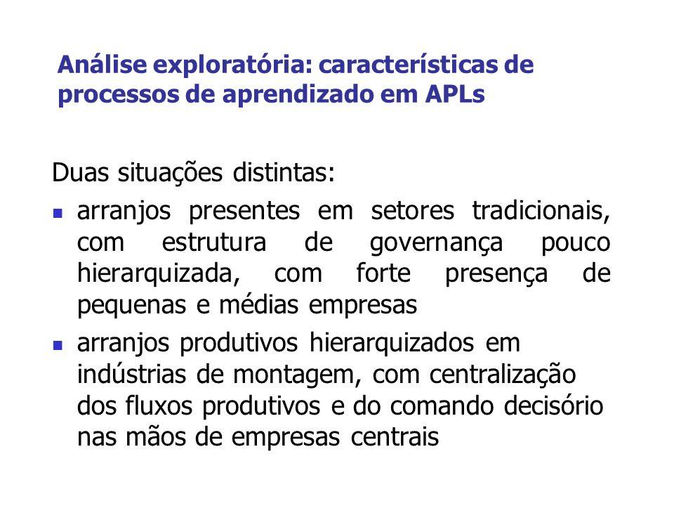 Análise exploratória: características de processos de aprendizado em APLs Duas situações distintas: arranjos presentes em setores tradicionais, com es