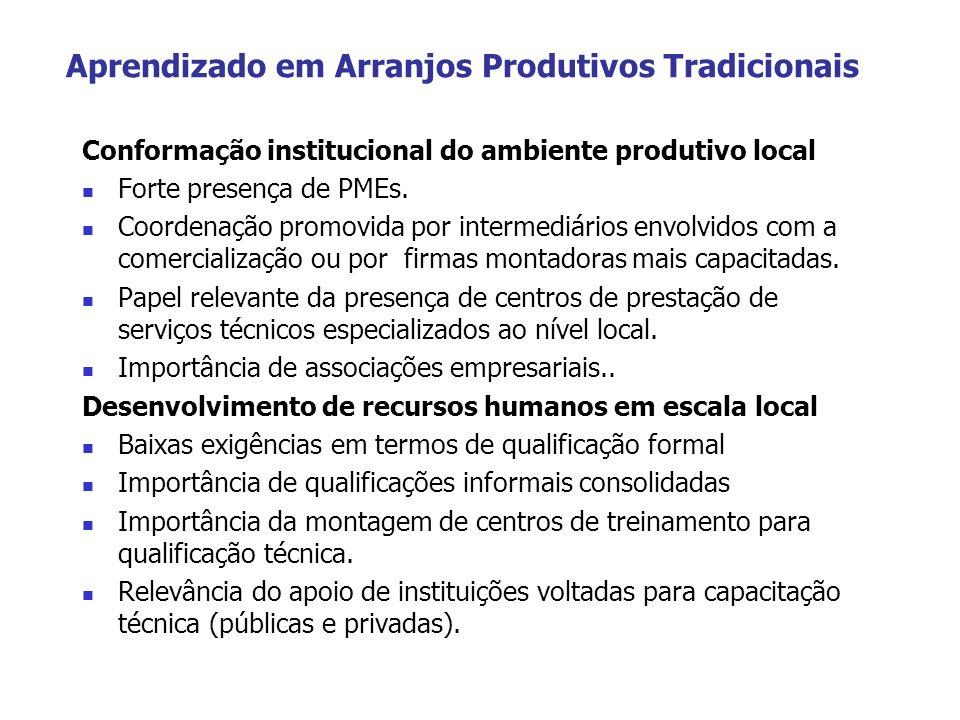Aprendizado em Arranjos Produtivos Tradicionais Conformação institucional do ambiente produtivo local Forte presença de PMEs. Coordenação promovida po