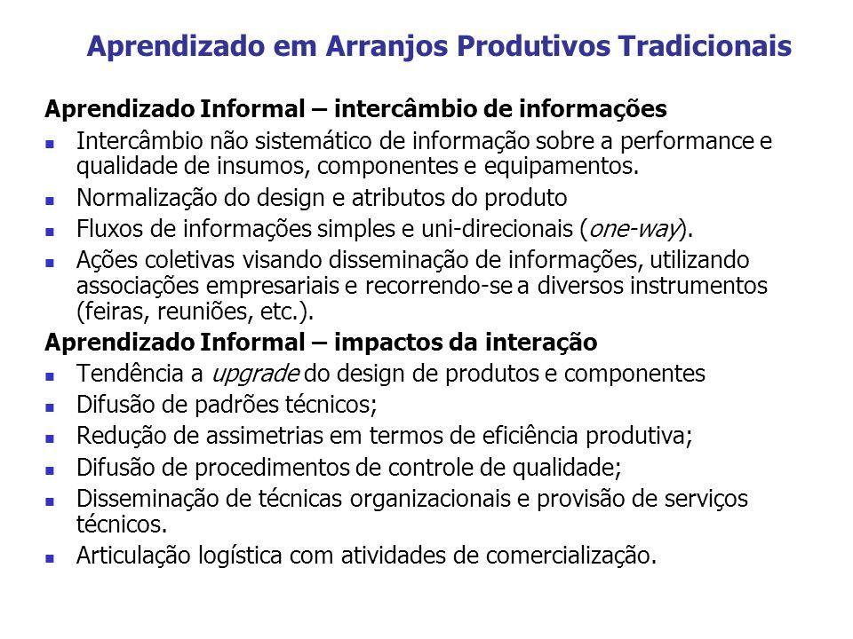 Aprendizado em Arranjos Produtivos Tradicionais Aprendizado Informal – intercâmbio de informações Intercâmbio não sistemático de informação sobre a pe